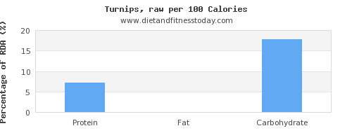 water and nutrition facts in turnips per 100 calories