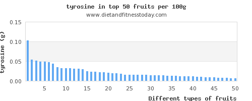 fruits tyrosine per 100g