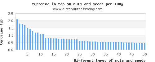 nuts and seeds tyrosine per 100g