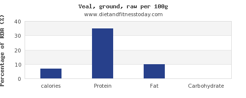 calories and nutrition facts in veal per 100g
