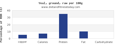 copper and nutrition facts in veal per 100g