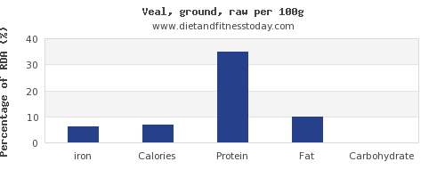 iron and nutrition facts in veal per 100g