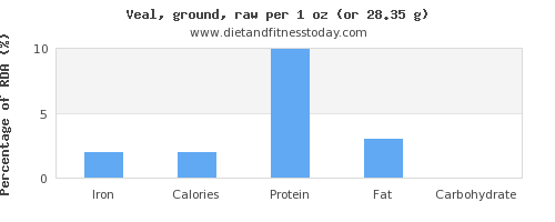 iron and nutritional content in veal