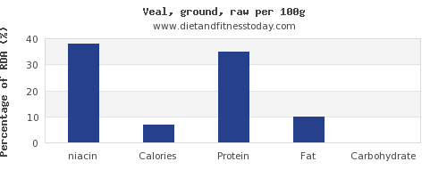 niacin and nutrition facts in veal per 100g