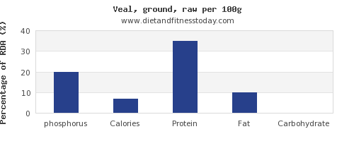 phosphorus and nutrition facts in veal per 100g