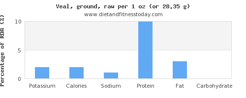 potassium and nutritional content in veal