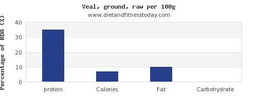protein and nutrition facts in veal per 100g
