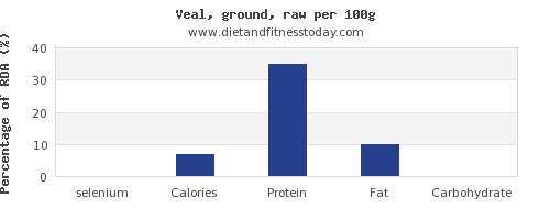 selenium and nutrition facts in veal per 100g