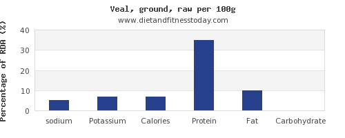sodium and nutrition facts in veal per 100g