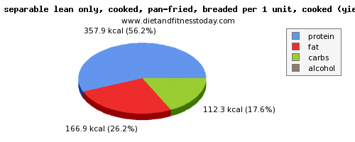 starch, calories and nutritional content in veal