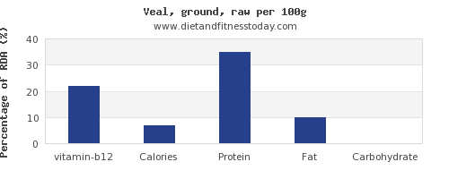 vitamin b12 and nutrition facts in veal per 100g