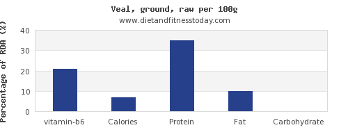 vitamin b6 and nutrition facts in veal per 100g