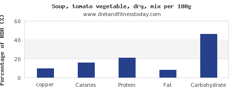 copper and nutrition facts in vegetable soup per 100g