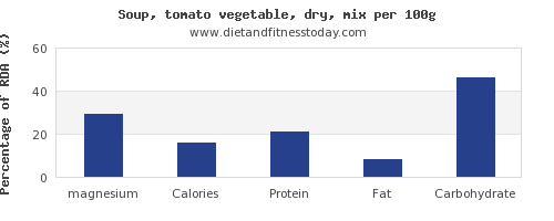 magnesium and nutrition facts in vegetable soup per 100g