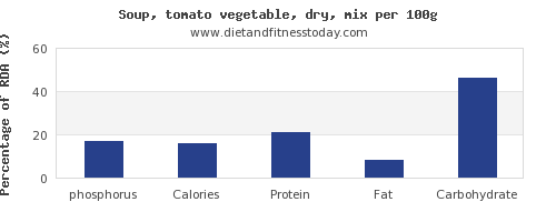 phosphorus and nutrition facts in vegetable soup per 100g