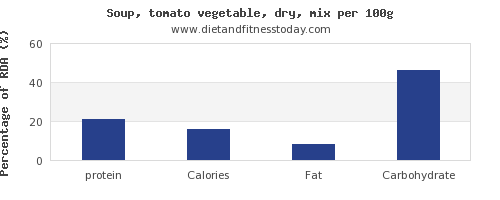 protein and nutrition facts in vegetable soup per 100g