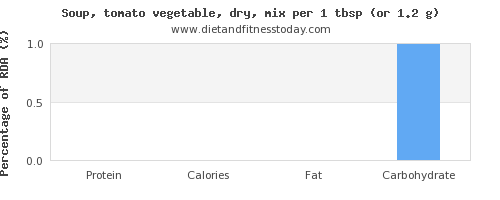 protein and nutritional content in vegetable soup