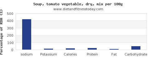 sodium and nutrition facts in vegetable soup per 100g