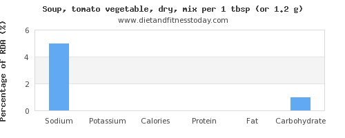 sodium and nutritional content in vegetable soup