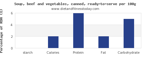 starch and nutrition facts in vegetable soup per 100g