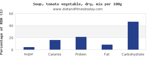 sugar and nutrition facts in vegetable soup per 100g