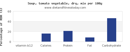 vitamin b12 and nutrition facts in vegetable soup per 100g