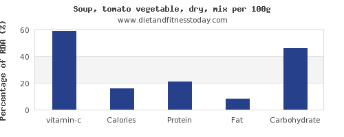 vitamin c and nutrition facts in vegetable soup per 100g