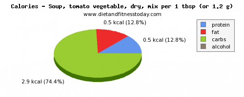 water, calories and nutritional content in vegetable soup