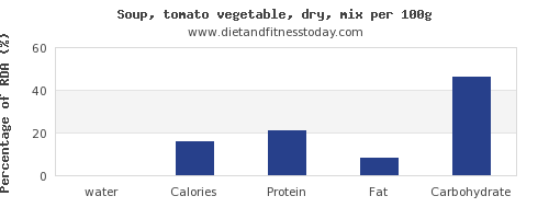 water and nutrition facts in vegetable soup per 100g