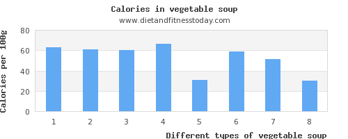 vegetable soup lysine per 100g