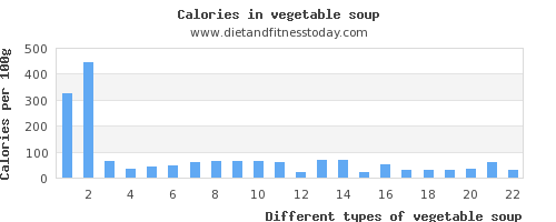 vegetable soup magnesium per 100g