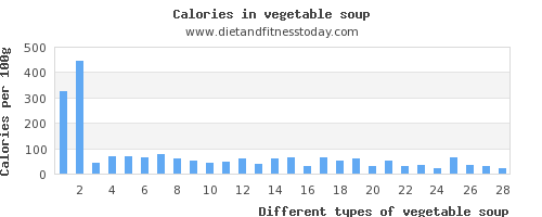 vegetable soup protein per 100g