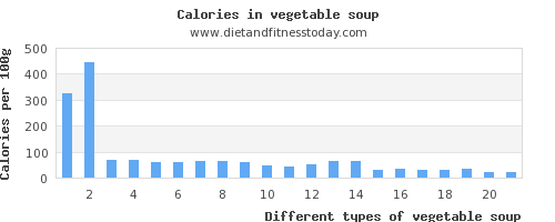 vegetable soup selenium per 100g