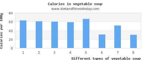 vegetable soup threonine per 100g
