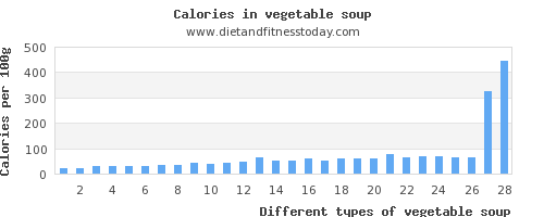 vegetable soup water per 100g
