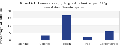 alanine and nutrition facts in vegetables per 100g