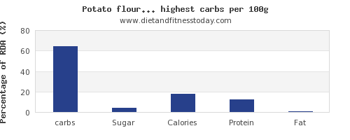 carbs and nutrition facts in vegetables per 100g
