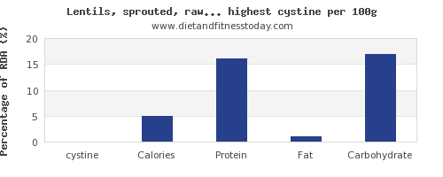 cystine and nutrition facts in vegetables per 100g