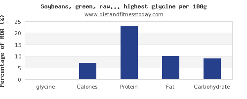 glycine and nutrition facts in vegetables per 100g