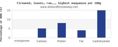 manganese and nutrition facts in vegetables per 100g