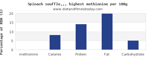 methionine and nutrition facts in vegetables per 100g