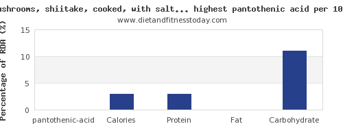 pantothenic acid and nutrition facts in vegetables per 100g