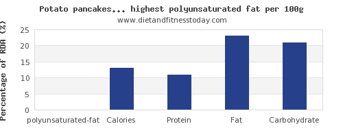 polyunsaturated fat and nutrition facts in vegetables per 100g