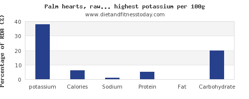 potassium and nutrition facts in vegetables per 100g
