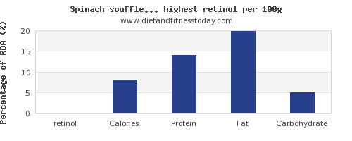 retinol and nutrition facts in vegetables per 100g