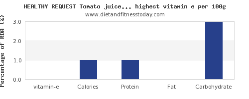 vitamin e and nutrition facts in vegetables per 100g