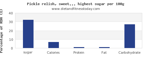 sugar and nutrition facts in vegetabless per 100g