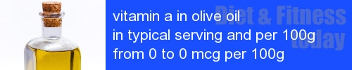 vitamin a in olive oil information and values per serving and 100g