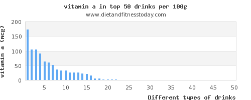 drinks vitamin a per 100g