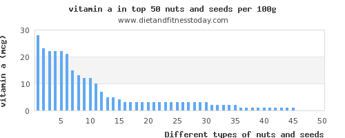nuts and seeds vitamin a per 100g